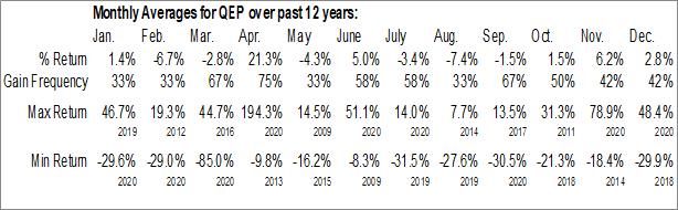 Monthly Seasonal QEP Resources Inc. (NYSE:QEP)