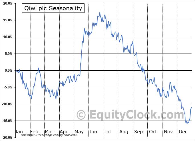 QIWI plc Seasonal Chart