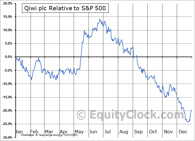 QIWI Relative to the S&P 500
