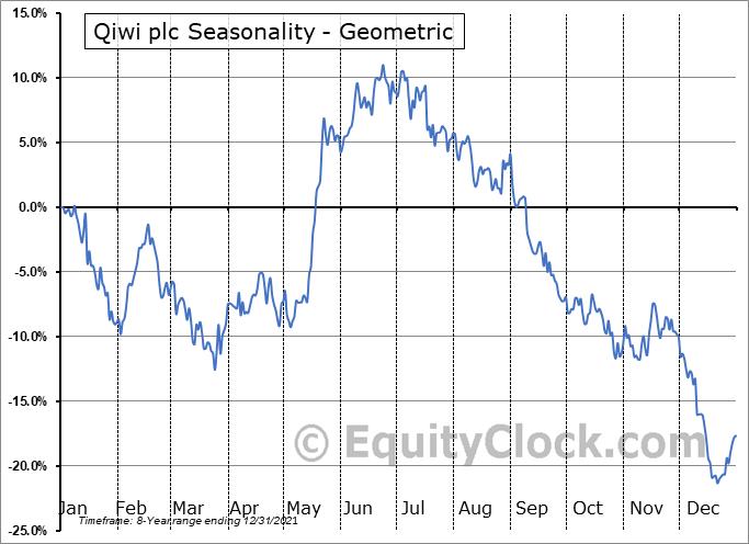 Qiwi plc (NASD:QIWI) Seasonality
