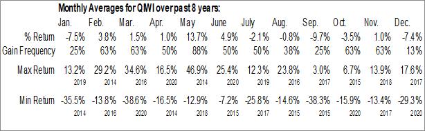 Monthly Seasonal Qiwi plc (NASD:QIWI)