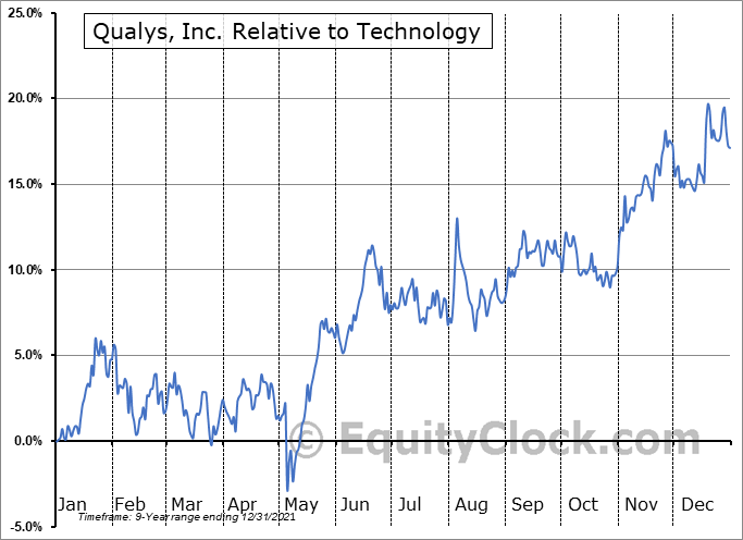 QLYS Relative to the Sector