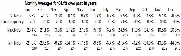 Monthly Seasonal Qualys, Inc. (NASD:QLYS)