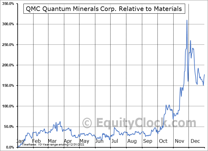 QMC.V Relative to the Sector