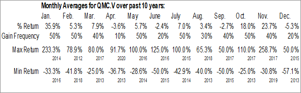 Monthly Seasonal QMC Quantum Minerals Corp. (TSXV:QMC.V)