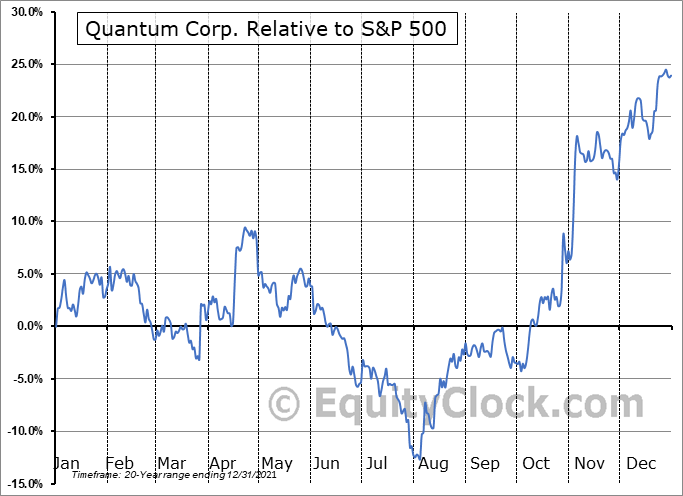QMCO Relative to the S&P 500