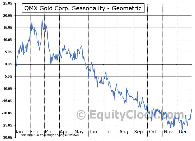 QMX Gold Corp. (TSXV:QMX.V) Seasonality