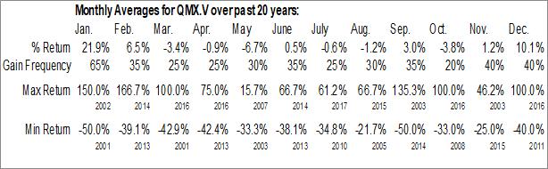 Monthly Seasonal QMX Gold Corp. (TSXV:QMX.V)