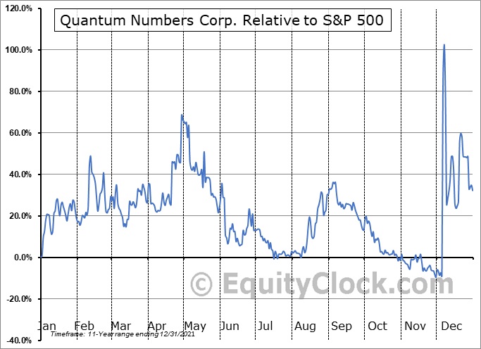 QNC.V Relative to the S&P 500