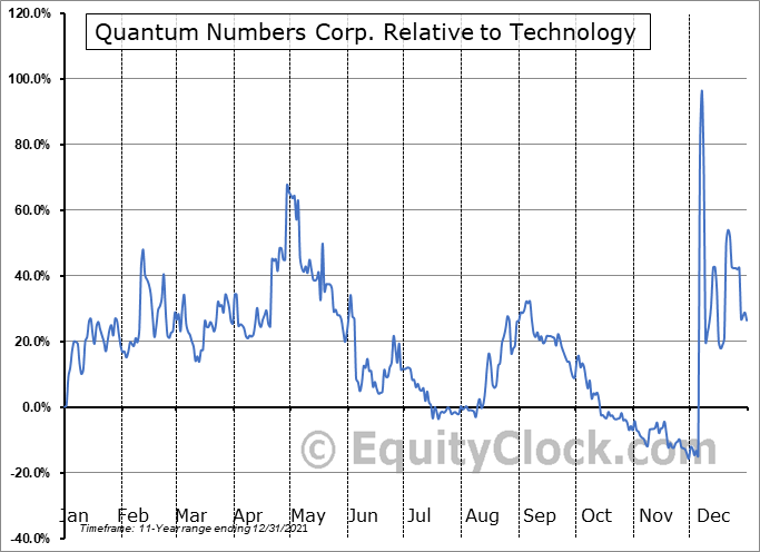 QNC.V Relative to the Sector