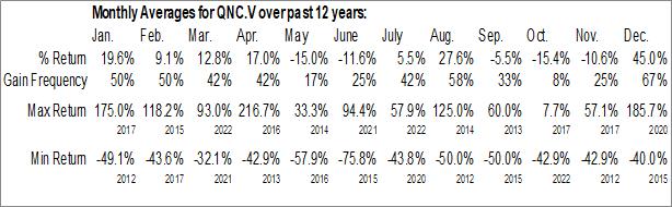 Monthly Seasonal Quantum Numbers Corp. (TSXV:QNC.V)