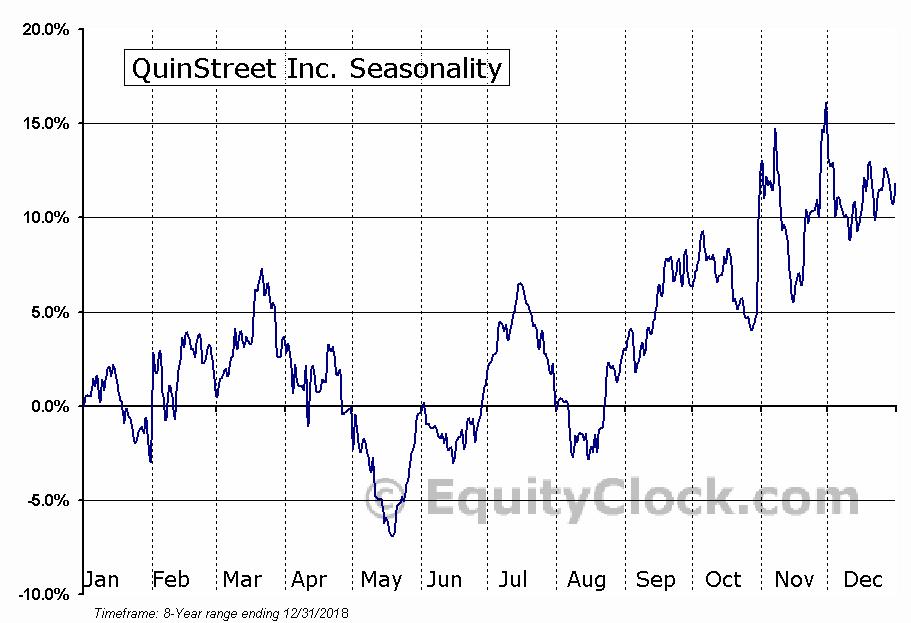 QuinStreet Inc. (NASD:QNST) Seasonal Chart