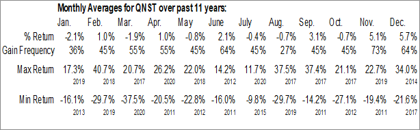 Monthly Seasonal QuinStreet Inc. (NASD:QNST)