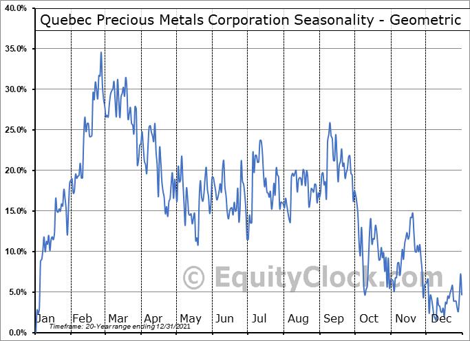 Quebec Precious Metals Corporation (TSXV:QPM.V) Seasonality