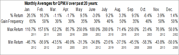 Monthly Seasonal Quebec Precious Metals Corporation (TSXV:QPM.V)