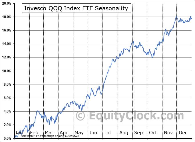 Invesco QQQ Index ETF (TSE:QQC/F.TO) Seasonality