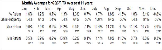 Monthly Seasonal Invesco QQQ Index ETF (TSE:QQC/F.TO)