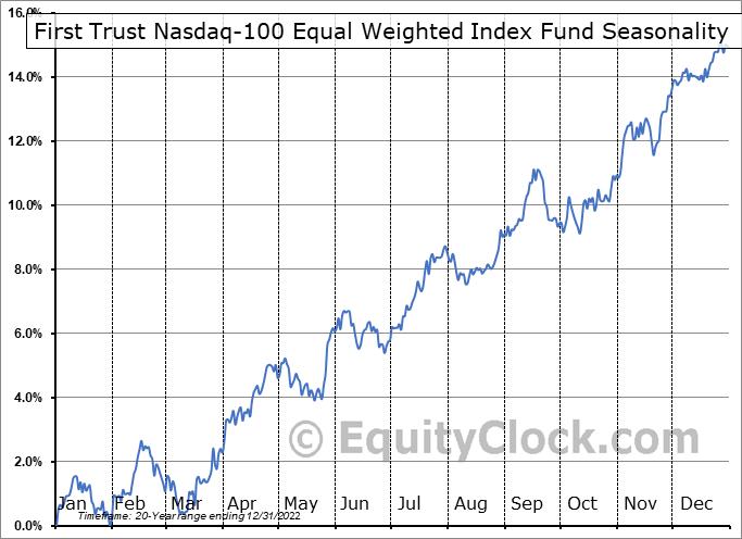First Trust Nasdaq-100 Equal Weighted Index Fund (NASD:QQEW) Seasonal Chart