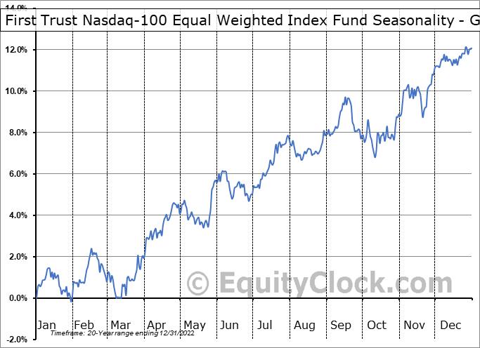 First Trust Nasdaq-100 Equal Weighted Index Fund (NASD:QQEW) Seasonality