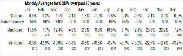 Monthly Seasonal First Trust Nasdaq-100 Equal Weighted Index Fund (NASD:QQEW)