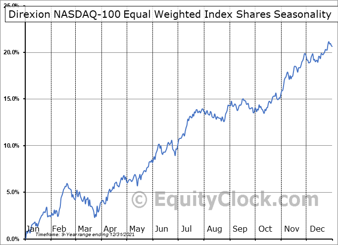 Direxion NASDAQ-100 Equal Weighted Index Shares (AMEX:QQQE) Seasonal Chart