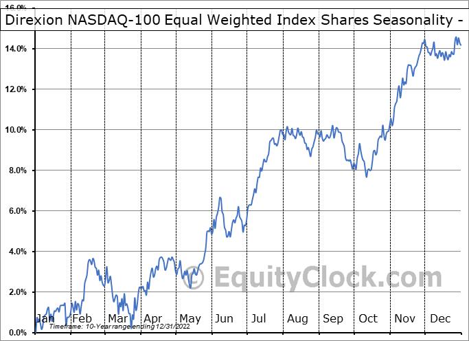 Direxion NASDAQ-100 Equal Weighted Index Shares (AMEX:QQQE) Seasonality