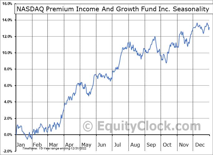NASDAQ Premium Income And Growth Fund Inc. (NASD:QQQX) Seasonality