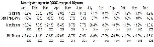Monthly Seasonal NASDAQ Premium Income And Growth Fund Inc. (NASD:QQQX)