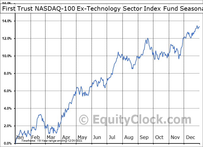 First Trust NASDAQ-100 Ex-Technology Sector Index Fund (NASD:QQXT) Seasonal Chart