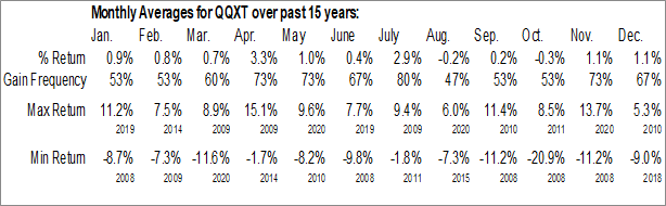 Monthly Seasonal First Trust NASDAQ-100 Ex-Technology Sector Index Fund (NASD:QQXT)