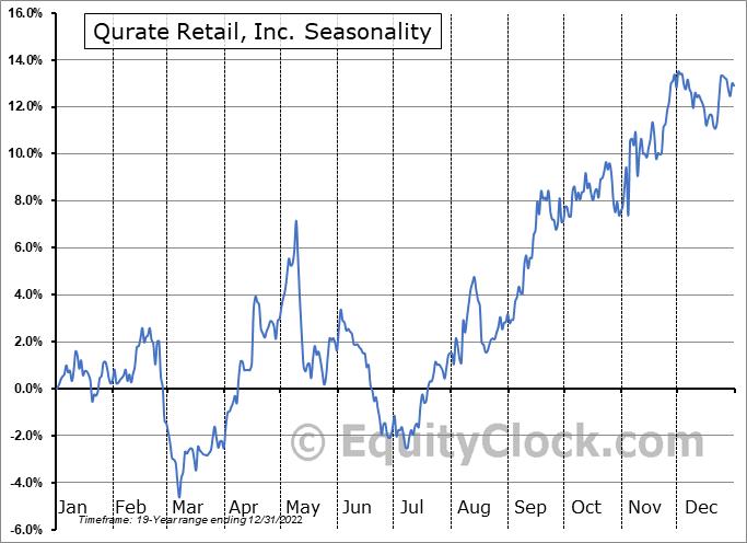Qurate Retail, Inc. Seasonal Chart