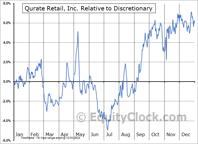 QRTEA Relative to the Sector