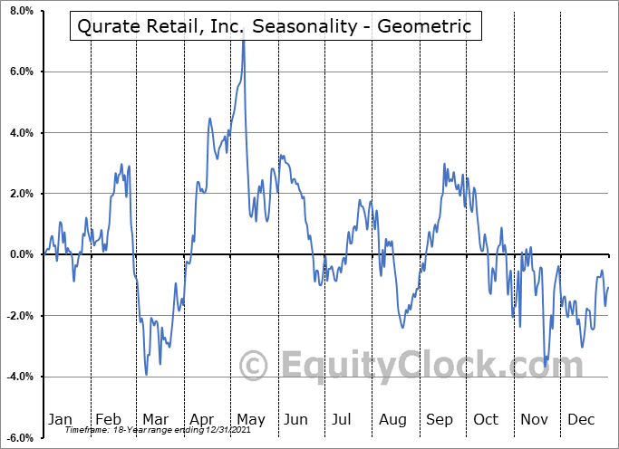 Qurate Retail, Inc. (NASD:QRTEA) Seasonality