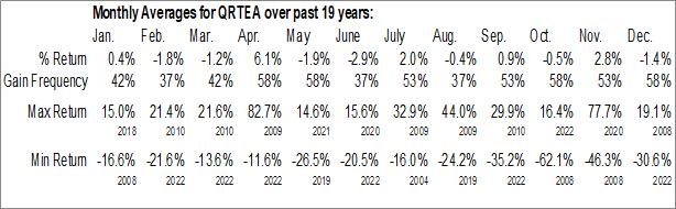 Monthly Seasonal Qurate Retail, Inc. (NASD:QRTEA)