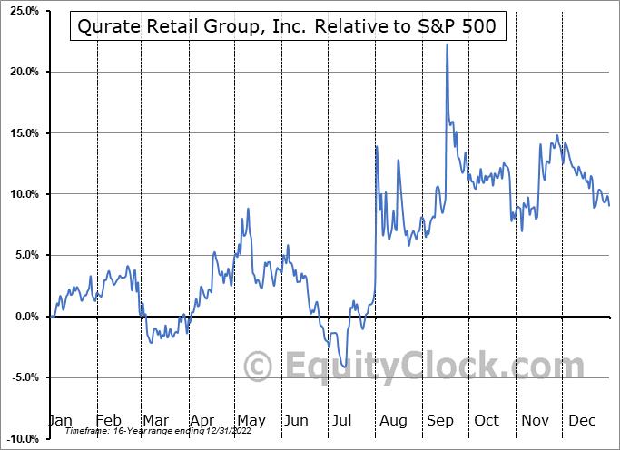 QRTEB Relative to the S&P 500