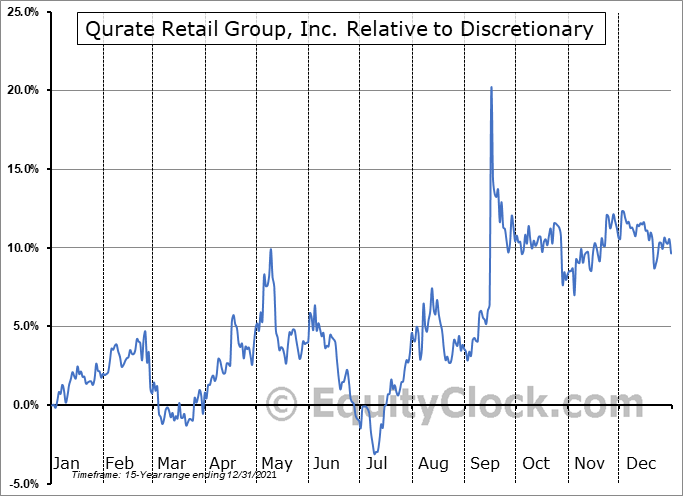 QRTEB Relative to the Sector