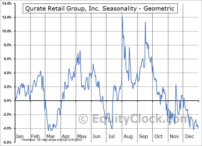 Qurate Retail Group, Inc. (NASD:QRTEB) Seasonality
