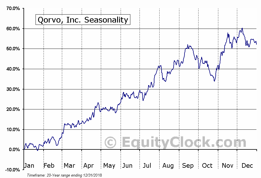 Qorvo, Inc. (NASD:QRVO) Seasonal Chart