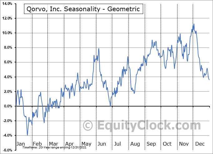 Qorvo, Inc. (NASD:QRVO) Seasonality