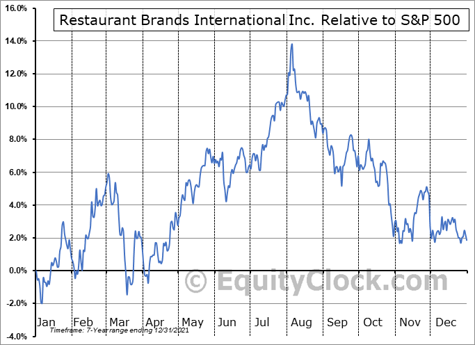QSR.TO Relative to the S&P 500