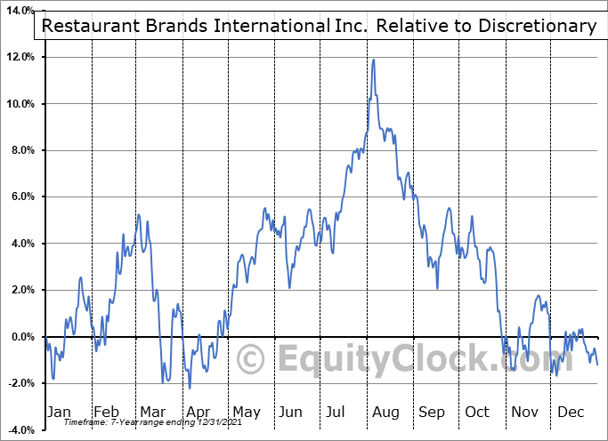 QSR.TO Relative to the Sector