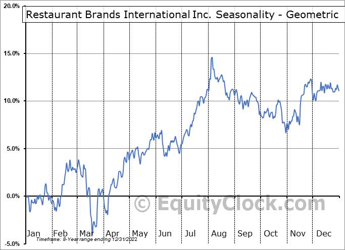 Restaurant Brands International Inc. (TSE:QSR.TO) Seasonality