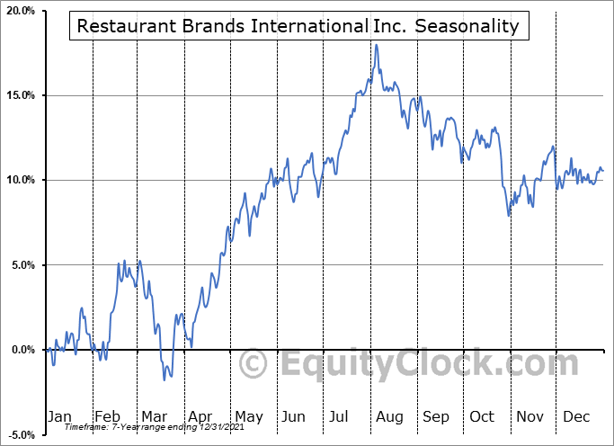 Restaurant Brands International Inc. (NYSE:QSR) Seasonal Chart