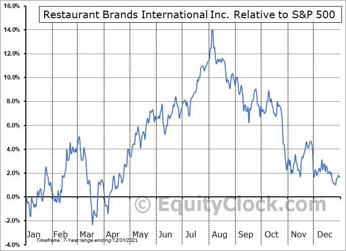 QSR Relative to the S&P 500