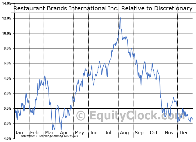 QSR Relative to the Sector