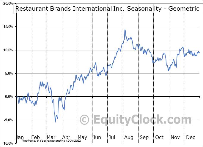 Restaurant Brands International Inc. (NYSE:QSR) Seasonality