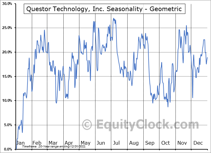 Questor Technology, Inc. (TSXV:QST.V) Seasonality