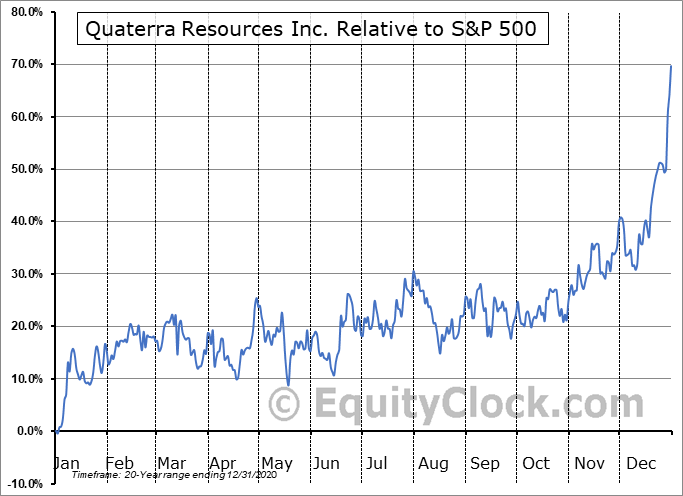 QTA.V Relative to the S&P 500
