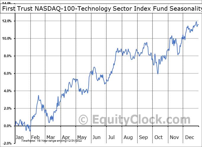 First Trust NASDAQ-100-Technology Sector Index Fund (NASD:QTEC) Seasonality