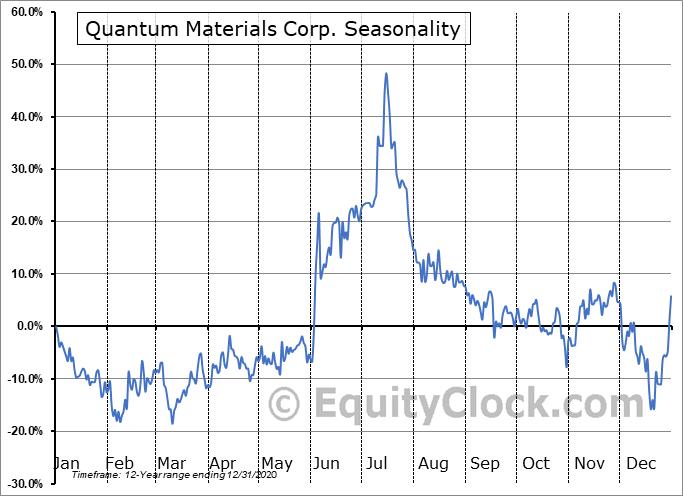 Quantum Materials Corp. (OTCMKT:QTMM) Seasonality